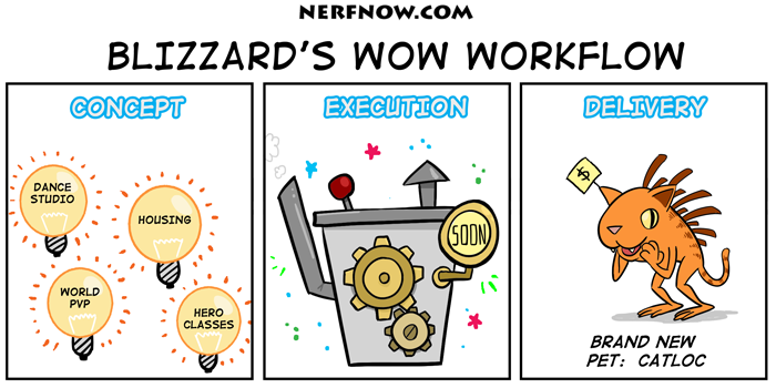 Blizzard's WoW Workflow