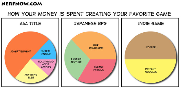 Nerf NOW!! — Comments for Pie Chart